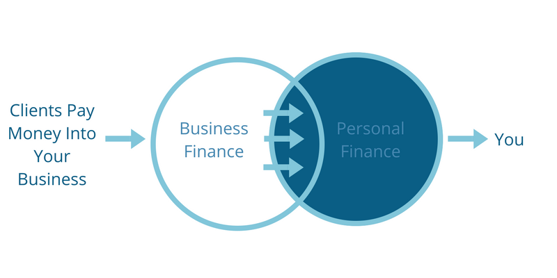 Business Finance to Personal Finance Venn Diagram - Mindset Shift